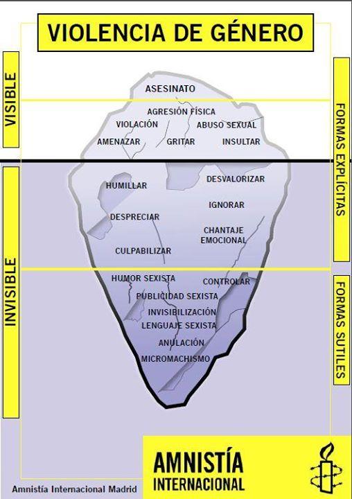 iceberg-violencia_de_genero
